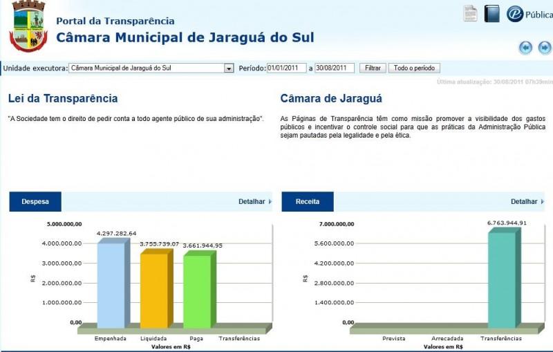 Portal da Transparência Jaraguá do Sul